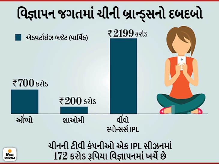 BCCI વીવો પાસેથી IPLની ટાઇટલ સ્પોન્સરશિપ છીનવી શકે છે, દર વર્ષે 440 કરોડ રૂપિયા મળે છે|ક્રિકેટ,Cricket - Divya Bhaskar