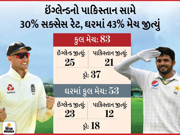 ઇંગ્લેન્ડ અને પાકિસ્તાન વચ્ચે પ્રથમ ટેસ્ટ આવતીકાલે, ઇંગ્લેન્ડ 10 વર્ષથી પાક. સામે સીરિઝ જીત્યું નથી, જ્યારે ઘરઆંગણે 6 વર્ષથી કોઈની સામે હાર્યું નથી|ક્રિકેટ,Cricket - Divya Bhaskar