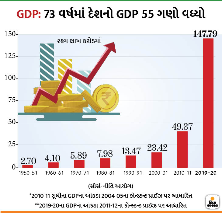 gdp-of-india730-x-5482_1597432877