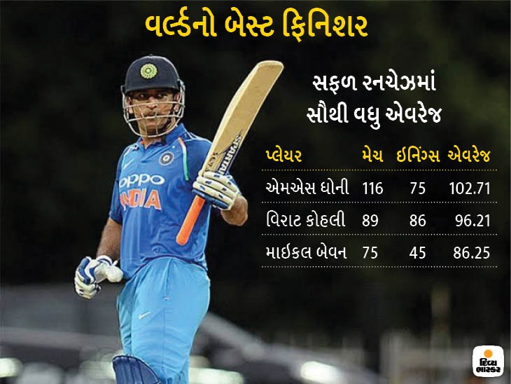 સફળ રનચેઝમાં એમએસ ધોની વનડેનો એકમાત્ર પ્લેયર જેની એવરેજ 100 કરતા વધારે છે ક્રિકેટ,Cricket - Divya Bhaskar