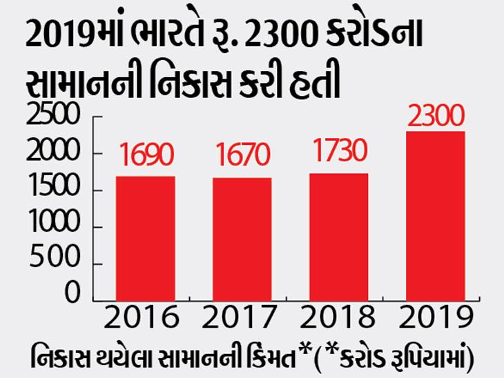 2019માં ભારતે રૂ. 2300 કરોડના સામાનની નિકાસ કરી હતી.