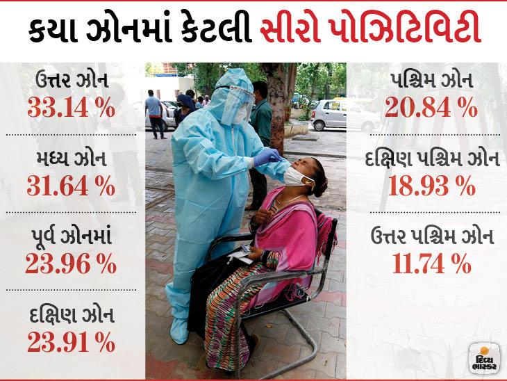 AMCના હર્ડ ઇમ્યુનિટી સર્વેમાં સીરો પોઝિટિવિટી 5 % વધી, 40 % લોકોમાં એન્ટીબોડી લુપ્ત, કોરોનાગ્રસ્ત થયા બાદ ફરી ચેપ લાગી શકે અમદાવાદ,Ahmedabad - Divya Bhaskar