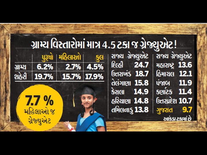 ગ્રામ્ય વિસ્તારોમાં માત્ર 4.5 ટકા જ ગ્રેજ્યુએટ. - Divya Bhaskar