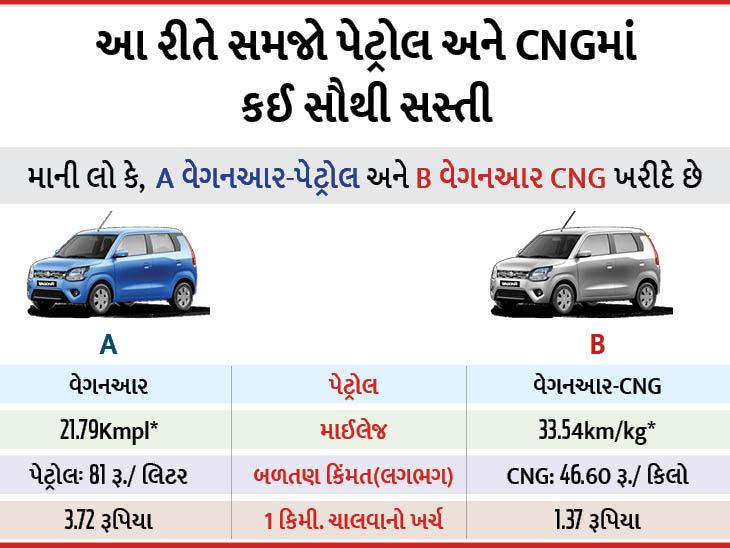 પેટ્રોલના વધતા ભાવ તમને પરેશાન કરી રહ્યા છે, તો આ 9 CNG કાર તમારા માટે ઉપલબ્ધ છે; 33.54 કિમીની માઈલેજ આપશે|ઓટોમોબાઈલ,Automobile - Divya Bhaskar