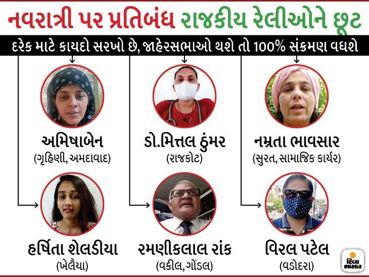 નવરાત્રી પર પ્રતિબંધ સામે લોકોમાં રોષ, કહ્યું- કાયદો બધા માટે સરખો રાખો, રાજકીય રેલીઓ-ચૂંટણીના પ્રચાર પર પણ પ્રતિબંધ મૂકજો|અમદાવાદ,Ahmedabad - Divya Bhaskar