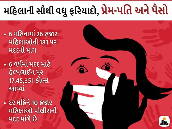 નોકરીમાંથી છૂટી કરવી, પતિ દ્વારા મારઝૂડ, રોડ સાઇડથી રોમિયોની ધમકી, ગુજરાતમાં મહિને 10 હજાર મહિલાઓ મદદ માંગે છે અમદાવાદ,Ahmedabad - Divya Bhaskar