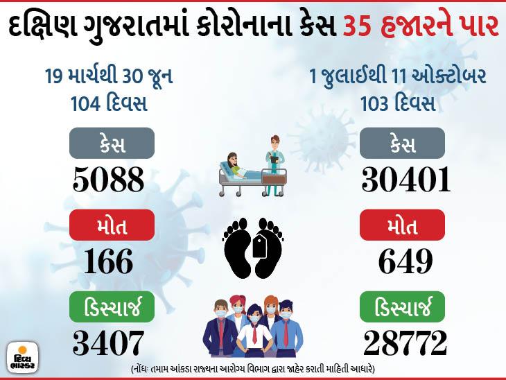 અનલોકનો અમલ થતાં જ કોરોનાએ કાળો કેર વર્તાવ્યો, રાજ્યના દોઢ લાખ કેસમાંથી 35 હજાર કેસ દક્ષિણ ગુજરાતમાં|સુરત,Surat - Divya Bhaskar
