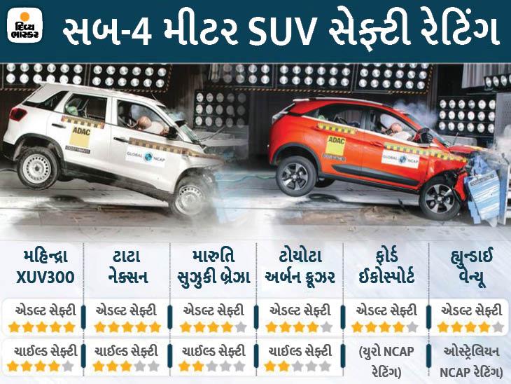 ટાટા નેક્સન, હ્યુન્ડાઈ વેન્યૂથી લઈને ઈકોસ્પોર્ટ સુધી, આ 8 સબ-કોમ્પેક્ટ SUV કેટલી સુરક્ષિત છે, જુઓ લિસ્ટ|ઓટોમોબાઈલ,Automobile - Divya Bhaskar