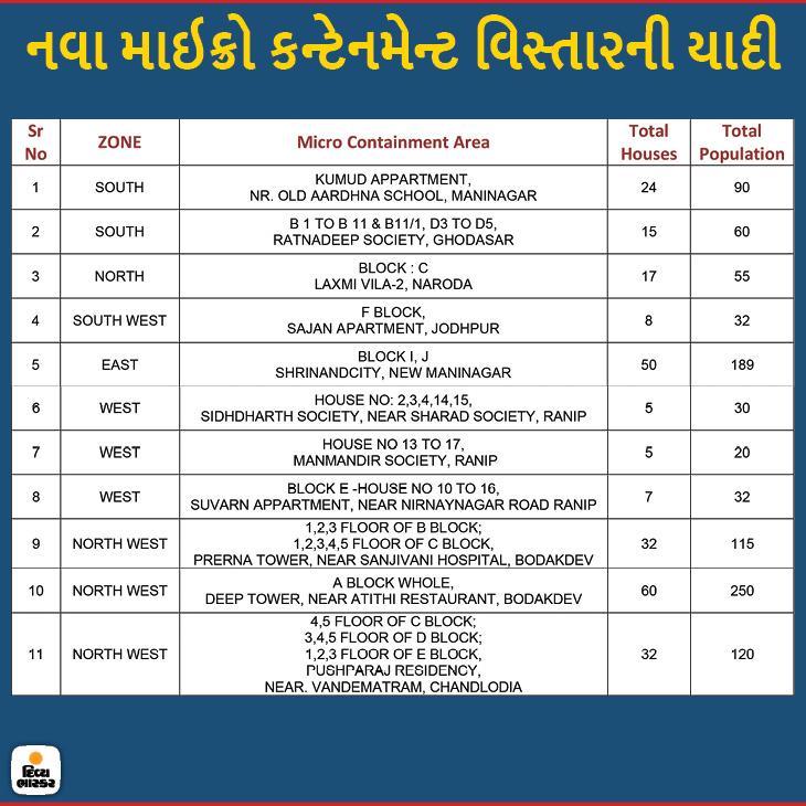 અમદાવાદ શહેરમાં હવે 111 માઇક્રો કન્ટેનમેન્ટ ઝોનઃ બોડકદેવમાં દિપ ટાવરના 60 અને પ્રેરણા ટાવરમાં 32 ઘર માઇક્રો કન્ટેનમેન્ટમાં અમદાવાદ,Ahmedabad - Divya Bhaskar
