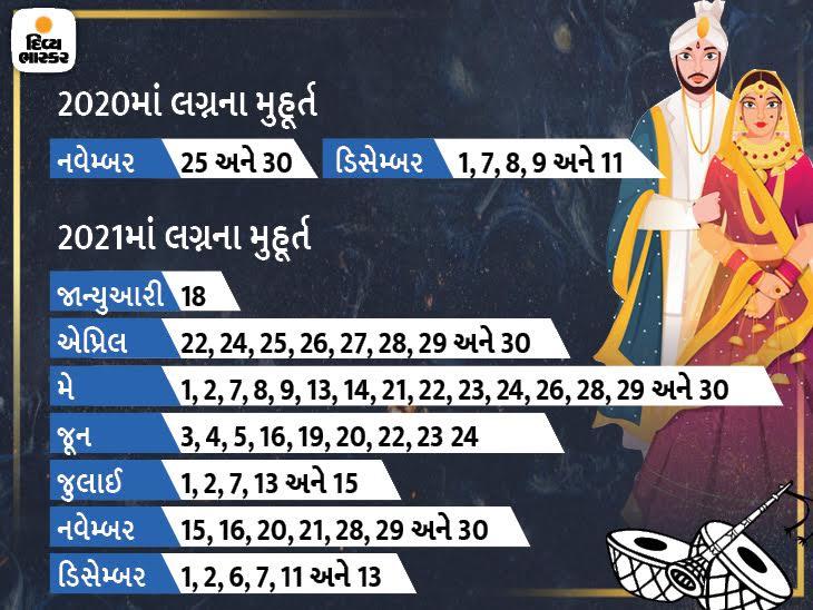 આ વર્ષે લગ્નનાં 7 અને 2021માં 51 મુહૂર્ત, પરંતુ જાન્યુઆરીથી માર્ચ સુધી માત્ર એક જ મુહૂર્ત|જ્યોતિષ,Jyotish - Divya Bhaskar