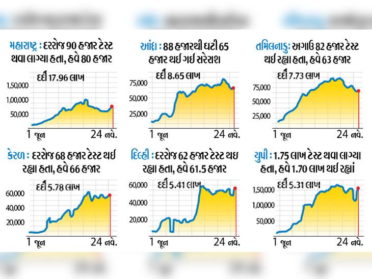 3 મહિનાથી દરરોજના ટેસ્ટ ન વધ્યા, રાજ્યોમાં પણ ઘટી ગયા છે|ઈન્ડિયા,National - Divya Bhaskar