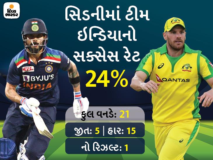 સિરીઝમાં જીવંત રહેવા ભારત માટે જીતવું જરૂરી, 3 મેચની સિરીઝમાં ઓસ્ટ્રેલિયા 1-0થી આગળ ક્રિકેટ,Cricket - Divya Bhaskar