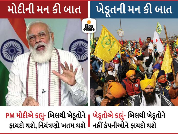 મન કી બાતમાં PM મોદીએ કહ્યું- કૃષિ બિલથી ખેડૂતોને લાભ થશે; દિલ્હીની સરહદે પ્રદર્શન કરનાર ખેડૂતોએ કહ્યું- લાભ નહીં નુકસાન થશે|ઈન્ડિયા,National - Divya Bhaskar