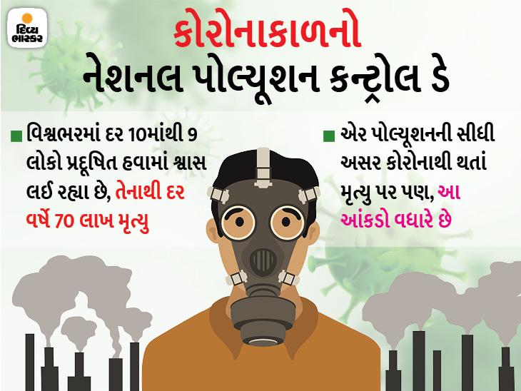 હવામાં વધતા ઝેરથી દર વર્ષે 70 લાખ મૃત્યુ, તેનાથી કોરોના અને કેન્સરથી થતાં મૃત્યુમાં પણ વધારો નોંધાયો, પ્રદૂષણ કન્ટ્રોલ કરવાની 8 રીત જાણો|હેલ્થ,Health - Divya Bhaskar