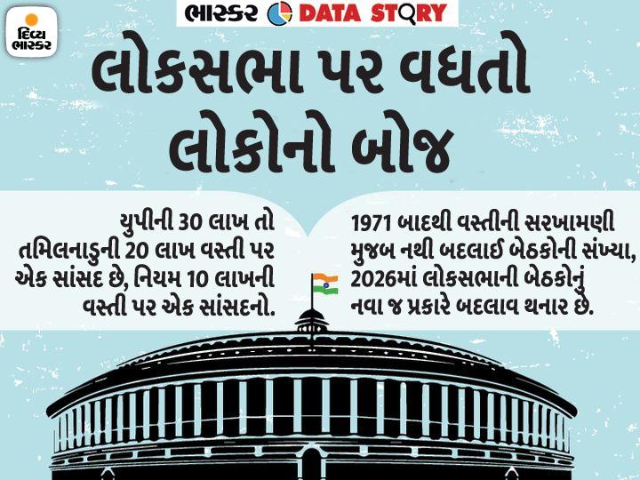 50 વર્ષ પહેલાની વસ્તી મુજબ છે લોકસભાની બેઠકો; બંધારણ ન બદલાયું હોત તો આજે 1375 સાંસદ હોત, એકલા યુપીમાં જ 238 ઈન્ડિયા,National - Divya Bhaskar