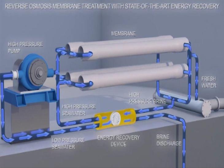 આ 100 એમ.એલ.ડી. ડિસેલીનેશન પ્લાન્ટ ખારા પાણીને મીઠુ પાણી બનાવશે