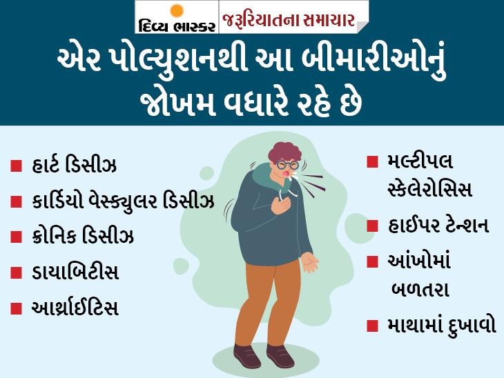 કોરોનાથી પણ જીવલેણ છે વાયુ પ્રદૂષણ; જેમના ઘર રસ્તાની પાસે છે, તેમને બીમારીઓનું વધારે જોખમ|યુટિલિટી,Utility - Divya Bhaskar