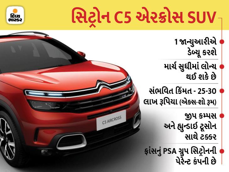 સિટ્રોન C5 એરક્રોસ SUV 1 ફેબ્રુઆરીએ માર્કેટમાં લોન્ચ થશે, કિંમત 25-30 લાખ રૂપિયા રહેવાની શક્યતા ઓટોમોબાઈલ,Automobile - Divya Bhaskar