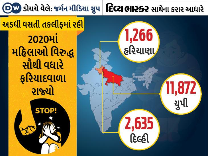 મહિલાઓ વિરુદ્ધ હિંસાની 23,722 ફરિયાદો, આ આંકડો 6 વર્ષમાં સૌથી વધારે, જાણો કેસ કેમ વધ્યા?|યુટિલિટી,Utility - Divya Bhaskar