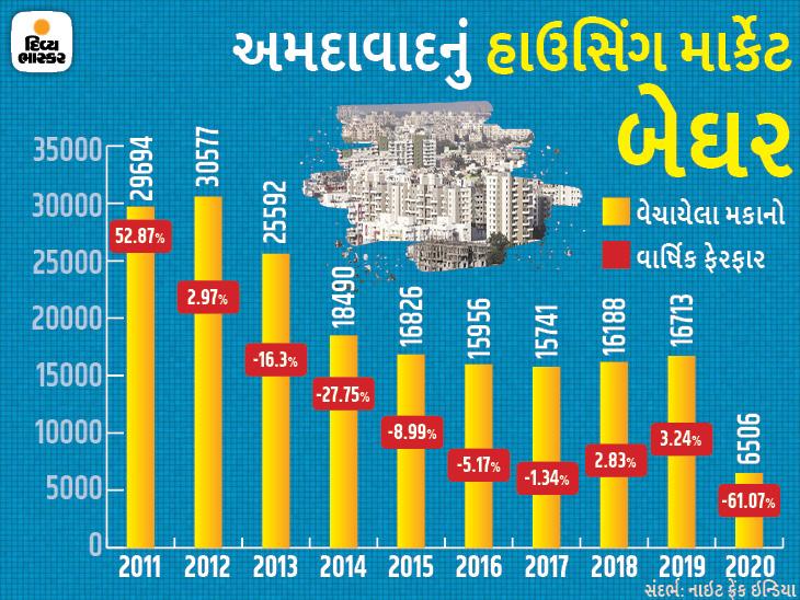 કોરોનાને કારણે અમદાવાદમાં મકાનના વેચાણમાં 10 વર્ષનો સૌથી મોટો ઘટાડો થયો, હાઉસિંગ સેલ્સ 61% ઘટ્યું|બિઝનેસ,Business - Divya Bhaskar