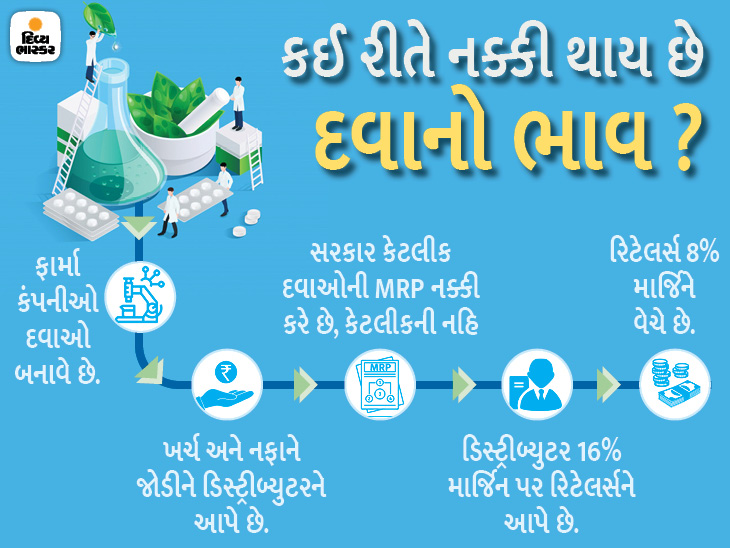દવાઓની MRPનો ખેલ; 50 પૈસામાં બનતી દવા 10 રૂપિયામાં વેચાય છે, 195 રૂપિયાની દવા એક મહિનામાં જ 350ની થઈ જાય છે|ઓરિજિનલ,DvB Original - Divya Bhaskar