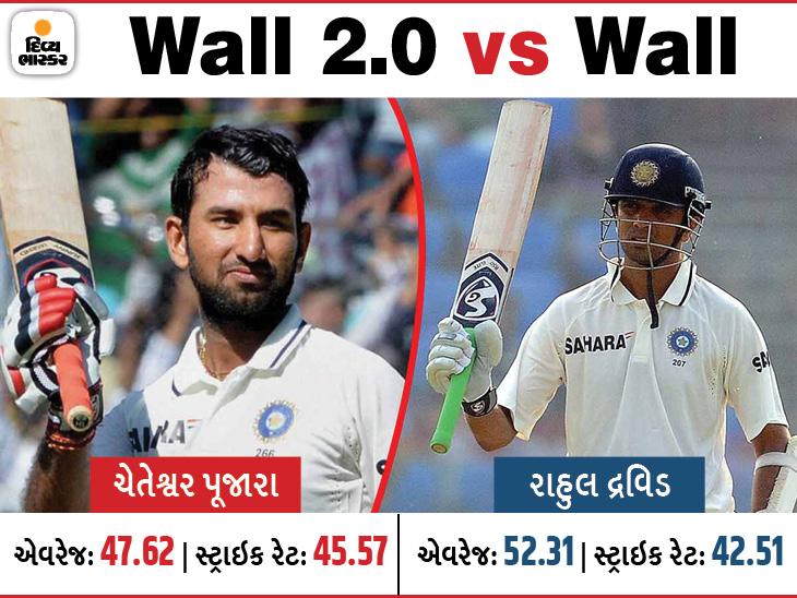 ફેન્સમાં મતભેદ થતાં દ્રવિડ vs પૂજારા ટ્રેન્ડિંગમાં: આ ઓરિજિનલ વોલ નથી; દ્રવિડ આજના સમયમાં રમતો હોત તો તેની પણ ટીકા થાત|ક્રિકેટ,Cricket - Divya Bhaskar
