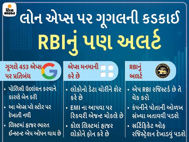 ગૂગલે બેન કરેલી એપ્સનું લિસ્ટ સામે આવ્યું, RBIએ કહ્યું-એપનું રજિસ્ટ્રેશન અવશ્ય ચેક કરો|ગેજેટ,Gadgets - Divya Bhaskar