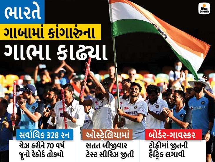 ભારતે પહેલીવાર બોર્ડર-ગાવસ્કર ટ્રોફી જીતવાની હેટ્રિક લગાવી; ઓસ્ટ્રેલિયા 32 વર્ષે ગાબામાં ટેસ્ટ હાર્યું|ક્રિકેટ,Cricket - Divya Bhaskar