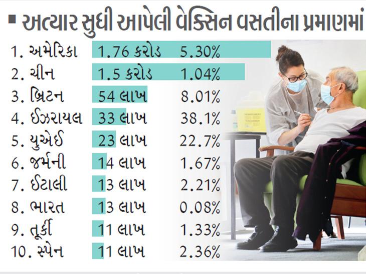 ગુજરાતમાં વેક્સિનેશનનું 88% લક્ષ્ય પૂરું, ભારત સૌથી વધુ વેક્સિન લગાવનારો દુનિયાનો આઠમો દેશ, કોરોનાકવચમાં કર્ણાટક-આંધ્ર ટોપ પર ઈન્ડિયા,National - Divya Bhaskar