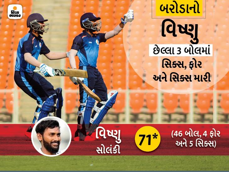 અંતિમ બોલમાં 5 રનની જરૂર હતી, વિષ્ણુ સોલંકીએ સિક્સ મારીને બરોડાને સૈયદ મુસ્તાક અલીની સેમિફાઇનલમાં પહોચાડ્યું ક્રિકેટ,Cricket - Divya Bhaskar