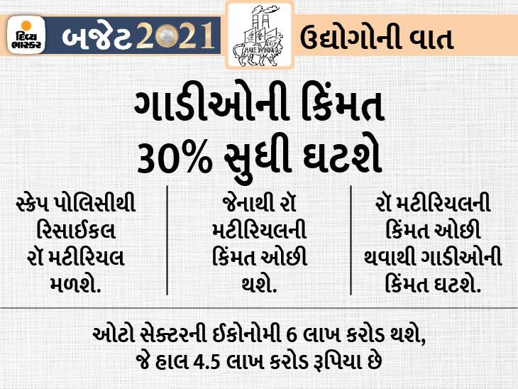 નાણામંત્રી નિર્મલા સીતારમણે વર્ષ 2021-22ના સામાન્ય બજેટમાં જૂની કારને સ્ક્રેપ કરવાની જાહેરાત કરી છે, એનાથી પ્રદૂષણ કંટ્રોલ થશે. ઓઈલ આયાત બિલમાં પણ ઘટાડો થશે. - Divya Bhaskar