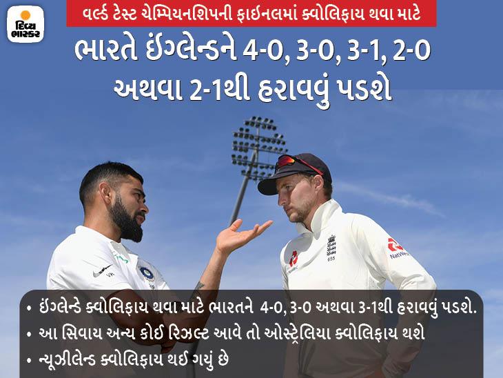 ઓસ્ટ્રેલિયા અને સાઉથ આફ્રિકાની સીરિઝ સ્થગિત થતાં ન્યૂઝીલેન્ડ ફાઇનલમાં ક્વોલિફાય, ભારત અને ઇંગ્લેન્ડ વચ્ચે થશે સેકન્ડ ફાઇનલિસ્ટ બનવા ટક્કર ક્રિકેટ,Cricket - Divya Bhaskar