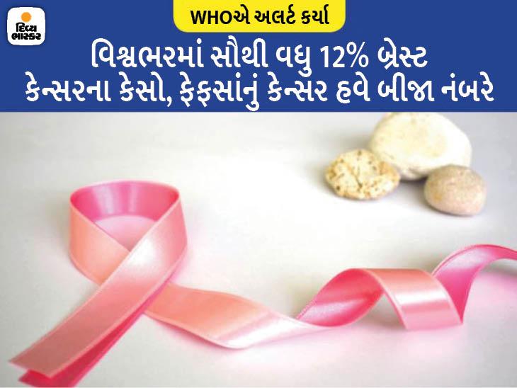 હવે ફેફસાંનું નહીં પણ બ્રેસ્ટ કેન્સર કોમન, 2020માં આ કેન્સરના 23 લાખ કેસો સામે આવ્યાં, બચવાના ઉપાયો જાણો હેલ્થ,Health - Divya Bhaskar