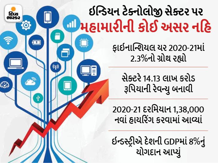 ભારતની ટેક ઈન્ડસ્ટ્રીને નાણાકીય વર્ષ 2021માં 2.3%ના ગ્રોથ મળ્યો, 1.3 લાખ નવાં હાયરિંગ પણ થયાં|ગેજેટ,Gadgets - Divya Bhaskar