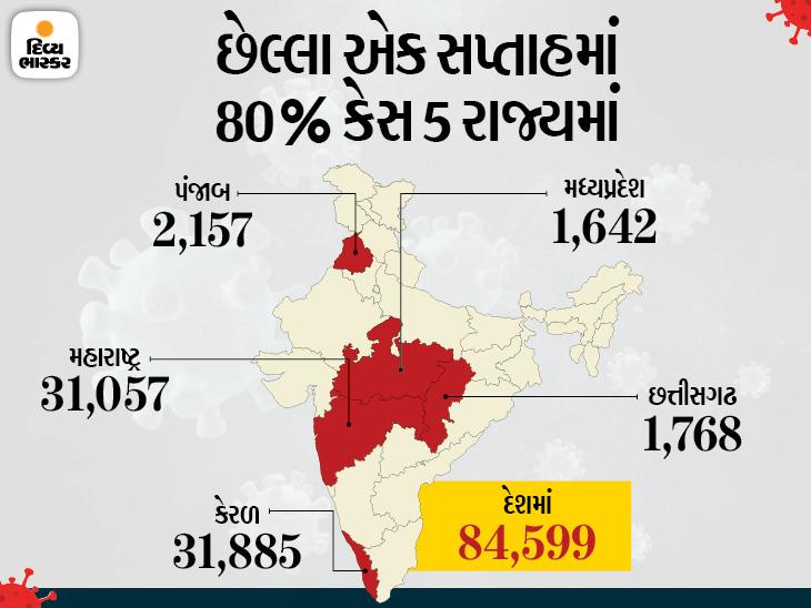 MP, છત્તીસગઢ સહિત પાંચ રાજ્યમાં છેલ્લા 7 દિવસમાં નવા કેસ વધ્યા, 75% એક્ટિવ કેસ માત્ર મહારાષ્ટ્ર-કેરળમાં|ઈન્ડિયા,National - Divya Bhaskar