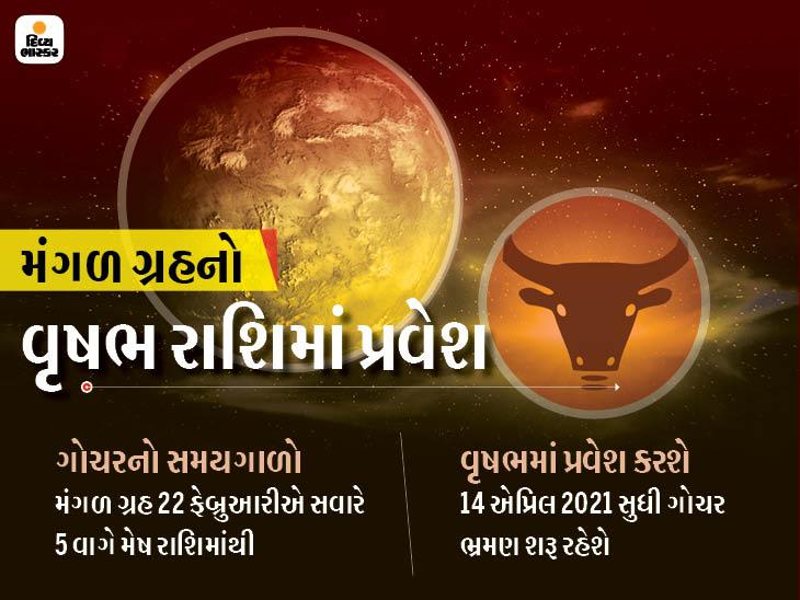22 ફેબ્રુઆરી ક્રૂર ગ્રહ મંગળનો વૃષભ રાશિમાં પ્રવેશ થશે, બારેય રાશિના જાતકો ઉપર અસર થશે|જ્યોતિષ,Jyotish - Divya Bhaskar