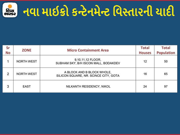 અમદાવાદમાં કોરોનાના કેસ વધવા લાગ્યા, ગોતા, બોડકદેવ અને નિકોલમાં 3 નવા માઇક્રો કન્ટેનમેન્ટ ઝોન જાહેર|અમદાવાદ,Ahmedabad - Divya Bhaskar