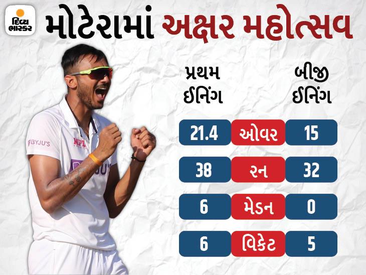 અક્ષર પટેલે અમદાવાદ ટેસ્ટમાં ઇશાંત શર્માની 100મી ટેસ્ટમાં 10 વિકેટ લીધી, અગાઉ હરભજન સિંહે 2005માં કુંબલેની 100મી ટેસ્ટમાં 10 વિકેટ લીધી હતી|ક્રિકેટ,Cricket - Divya Bhaskar