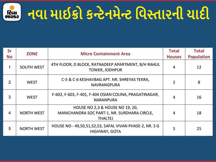 શહેરમાં કોરોનાના કેસ વધ્યાં, જોધપુર, નવરંગપુરા, નારણપુરા, થલતેજ અને ગોતામાં 5 નવા માઇક્રો કન્ટેનમેન્ટ ઝોન જાહેર કરાયા|અમદાવાદ,Ahmedabad - Divya Bhaskar