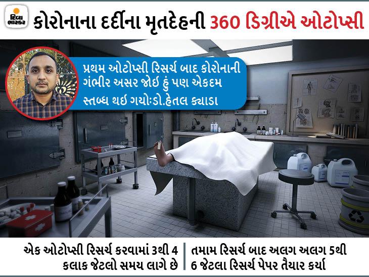 ગુજરાતની કોરોના પેટર્ન પર હવે વિશ્વમાં સંશોધન થશે, રાજકોટમાં મૃત્યુ પામેલા કોરોનાના દર્દીઓની ઓટોપ્સી કરીને રિસર્ચ પેપર US-UK મોકલાયા|રાજકોટ,Rajkot - Divya Bhaskar