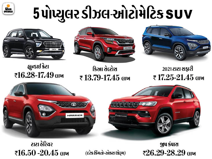ડીઝલ-ઓટોમેટિક કાર ખરીદવાનોપ્લાન હોય તો ક્રેટાથી લઈને નવી સફારીસુધીનીઆ 5SUV બેસ્ટ ઓપ્શન છે ઓટોમોબાઈલ,Automobile - Divya Bhaskar