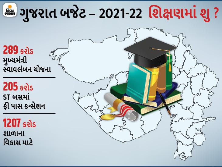 સરકારે શિક્ષણ માટે રૂ. 32,719 કરોડની ફાળવણી કરી, યુવા સ્વાવલંબન યોજનામાં મોટો કાપ|મારું ગુજરાત,Gujarat - Divya Bhaskar