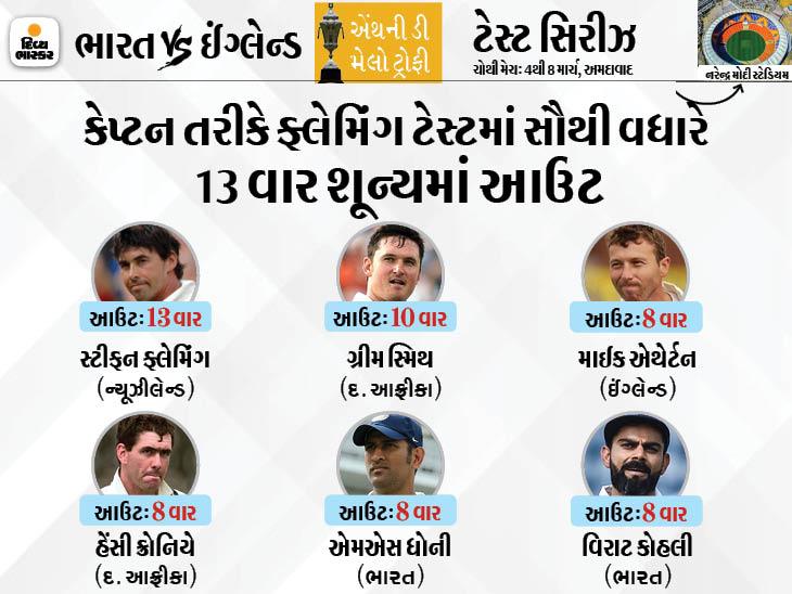 ફરી નિષ્ફળ રહ્યો વિરાટ કોહલી, શૂન્ય પર આઉટ થયા બાદ શરમજનક રેકોર્ડ બનાવ્યો, ધોનીની બરોબરી કરી|ક્રિકેટ,Cricket - Divya Bhaskar