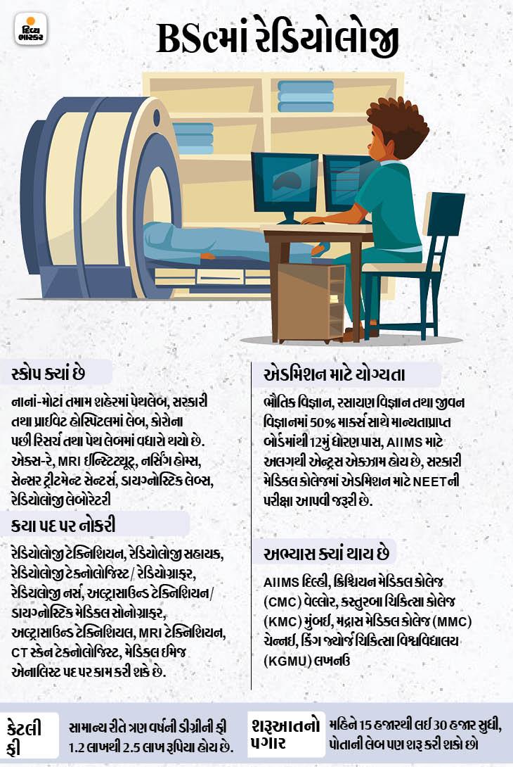 ધોરણ 12 પાસ જલદી નોકરી જોઈતી હોય તો વિદ્યાર્થિનીઓ આ પાંચ કોર્સ કરી શકે છે|વિમેન્સ કોર્સિસ,Women Courses - Divya Bhaskar