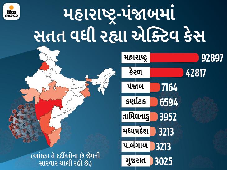 મહારાષ્ટ્ર, કેરળ, પંજાબ, કર્ણાટક, ગુજરાત અને તમિલનાડુમાં કોરોનાના નવા કેસોમાં તીવ્ર વધારો થયો,15 રાજ્યોમાં સાજા થતાં દર્દીઓ કરતાં નવા દર્દીઓની સંખ્યા વધી|ઈન્ડિયા,National - Divya Bhaskar