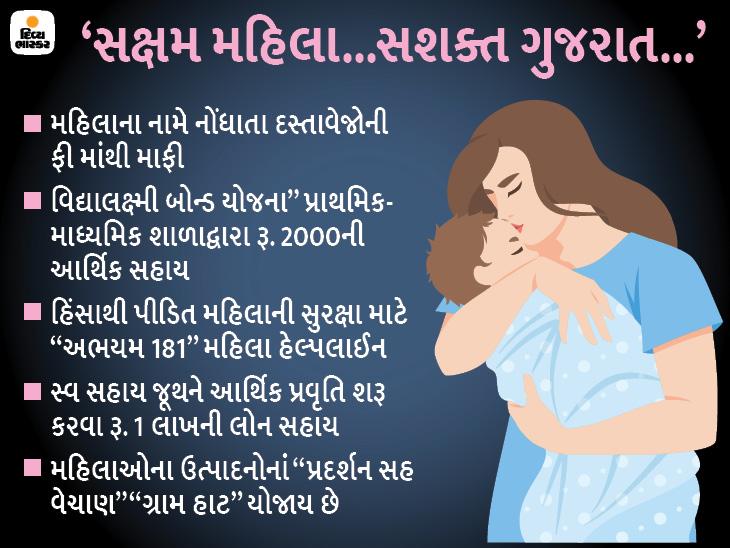 મહિલાઓ માટેની રાજ્ય સરકારની પહેલ, મહિલા સશક્તીકરણ માટે ખાસ આર્થિક સહાય; સેલ્ફ હેલ્પ જૂથ બનાવ્યાં|ગાંધીનગર,Gandhinagar - Divya Bhaskar