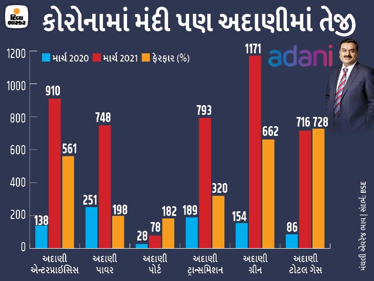 ગૌતમ અદાણીની કંપનીઓએ એક વર્ષમાં રોકાણકારોના 12 હજારના લાખ કર્યા, ભાવમાં 182થી 728% સુધીનો ઉછાળો|ઓરિજિનલ,DvB Original - Divya Bhaskar