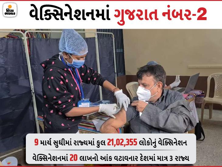 રાજ્યમાં કોરોના વેક્સિનેશનનો આંક 21 લાખને પાર, 10 જિલ્લામાં 50 હજારથી વધુ લોકોનું રસીકરણ|અમદાવાદ,Ahmedabad - Divya Bhaskar