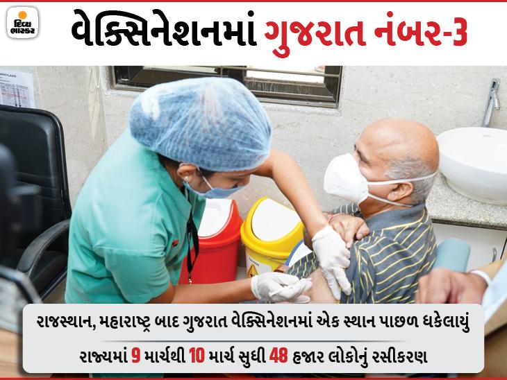 રાજ્યમાં 21 લાખ 48 હજારનું વેક્સિનેશન, બુધવારથી રસીકરણની ગતિ ધીમી પડતાં ગુજરાત બીજા સ્થાનેથી પટકાઈને ત્રીજા સ્થાને પહોંચ્યું અમદાવાદ,Ahmedabad - Divya Bhaskar