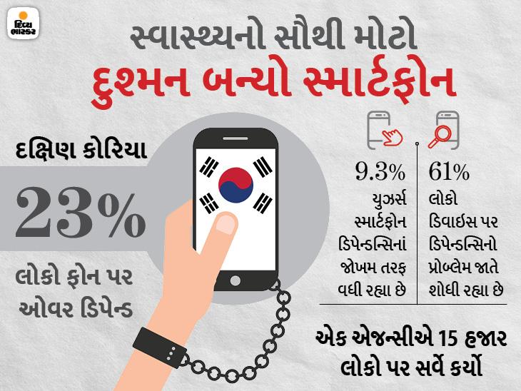 દક્ષિણ કોરિયામાં 23%થી વધારે લોકો ફોન પર ઓવર ડિપેન્ડ રહ્યા, હવે હેલ્થ સંબંધિત તકલીફ થવા લાગી|ગેજેટ,Gadgets - Divya Bhaskar